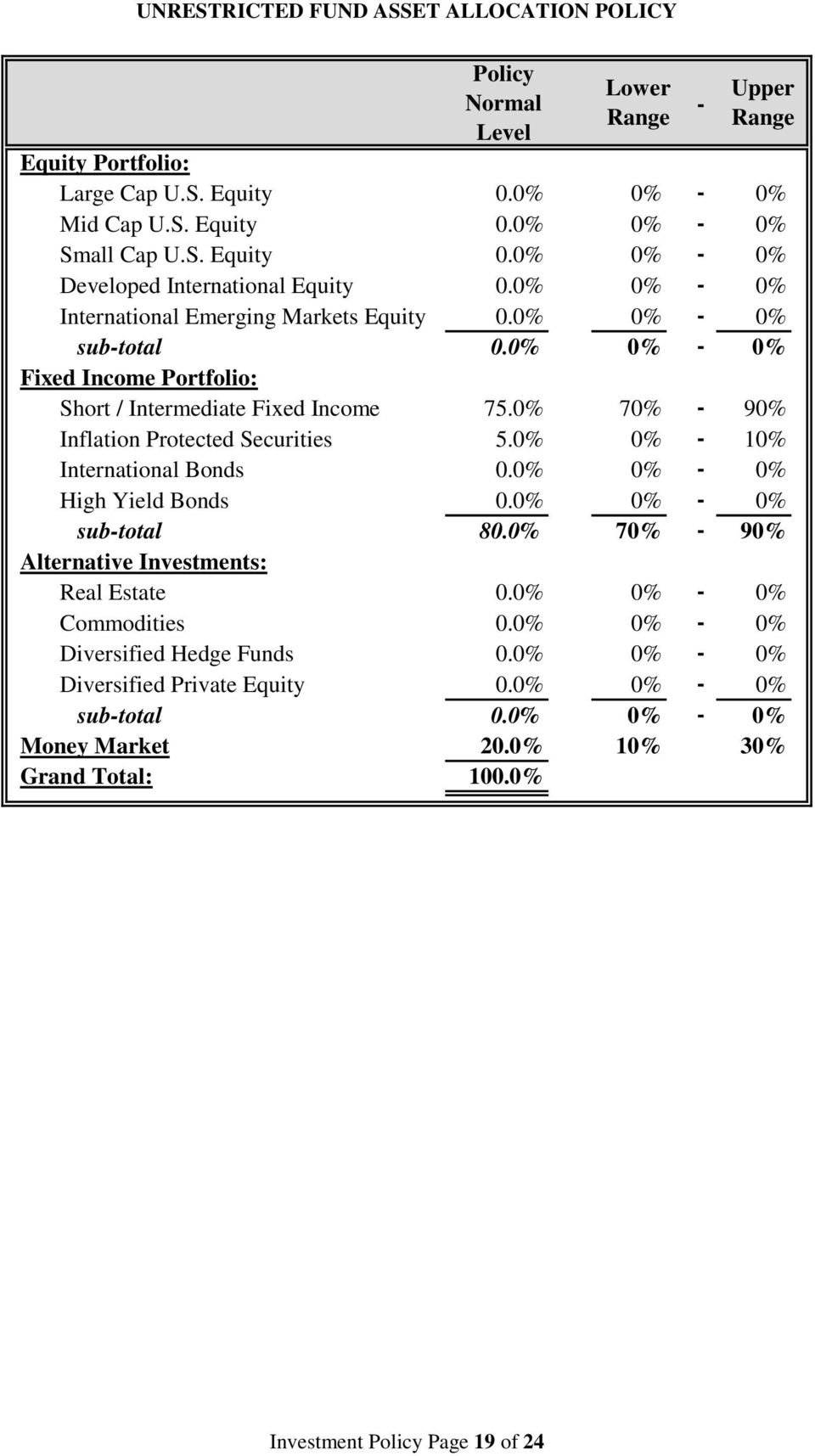 0% 0% - 10% International Bonds 0.0% 0% - 0% High Yield Bonds 0.0% 0% - 0% sub-total 80.0% 70% - 90% Alternative Investments: Real Estate 0.0% 0% - 0% Commodities 0.