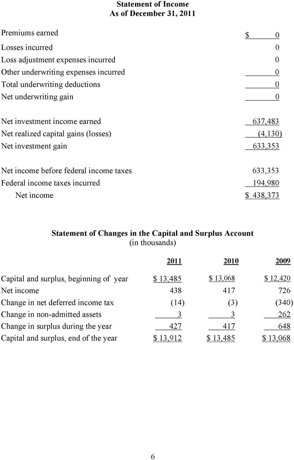 incurred 194,980 Net income $ 438,373 Statement of Changes in the Capital and Surplus Account (in thousands) 2011 2010 2009 Capital and surplus, beginning of year $ 13,485 $ 13,068 $ 12,420 Net