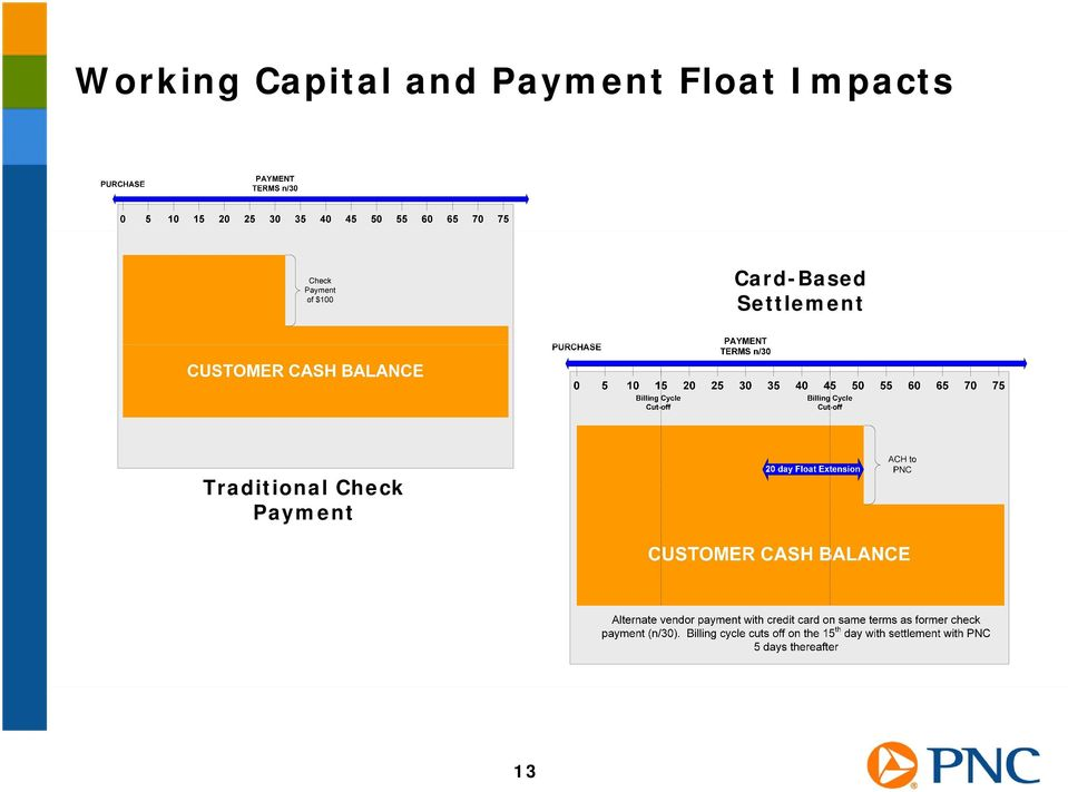 P-Card: A Payables Tool  Presented by PNC Bank April 28, PDF