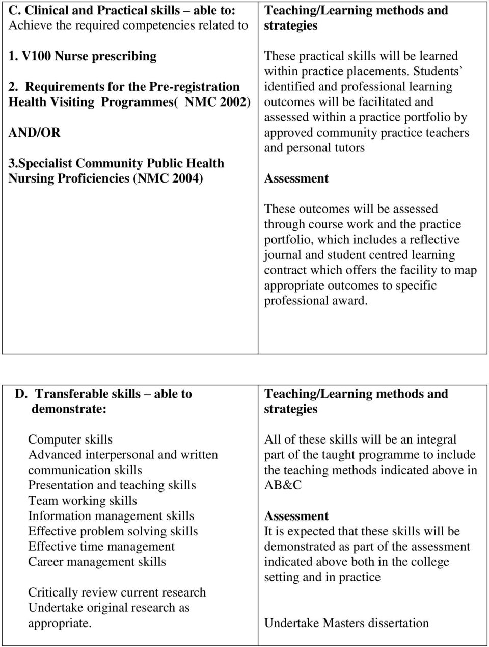 Specialist Community Public Health Nursing Proficiencies (NMC 2004) Teaching/Learning methods and strategies These practical skills will be learned within practice placements.