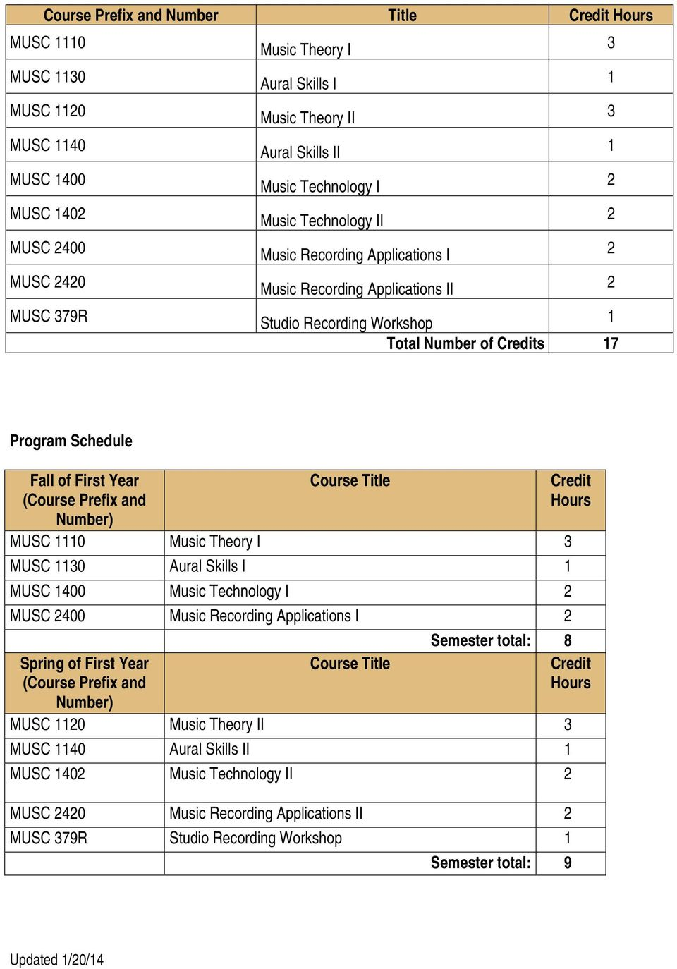 Number) Course Title MUSC 0 Music Theory I MUSC 0 Aural Skills I MUSC 400 Music Technology I MUSC 400 Music Recording Applications I Spring of First Year (Course Prefix and Number) Course Title