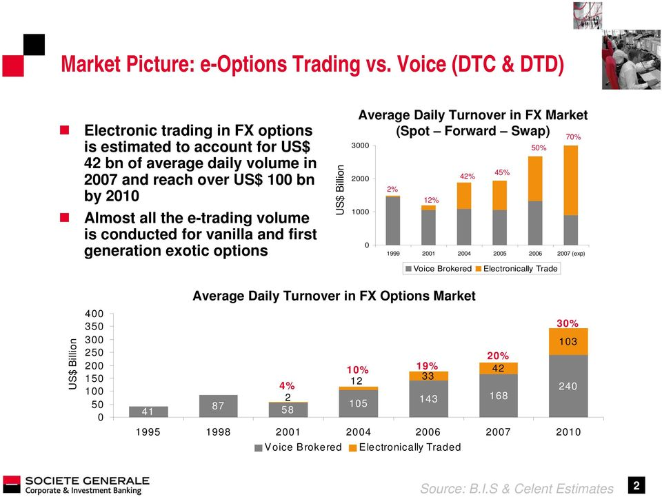 volume is conducted for vanilla and first generation exotic options US$ Billion Average Daily Turnover in FX Market (Spot Forward Swap) 70% 3000 50% 45% 2000 42% 2% 12% 1000 0
