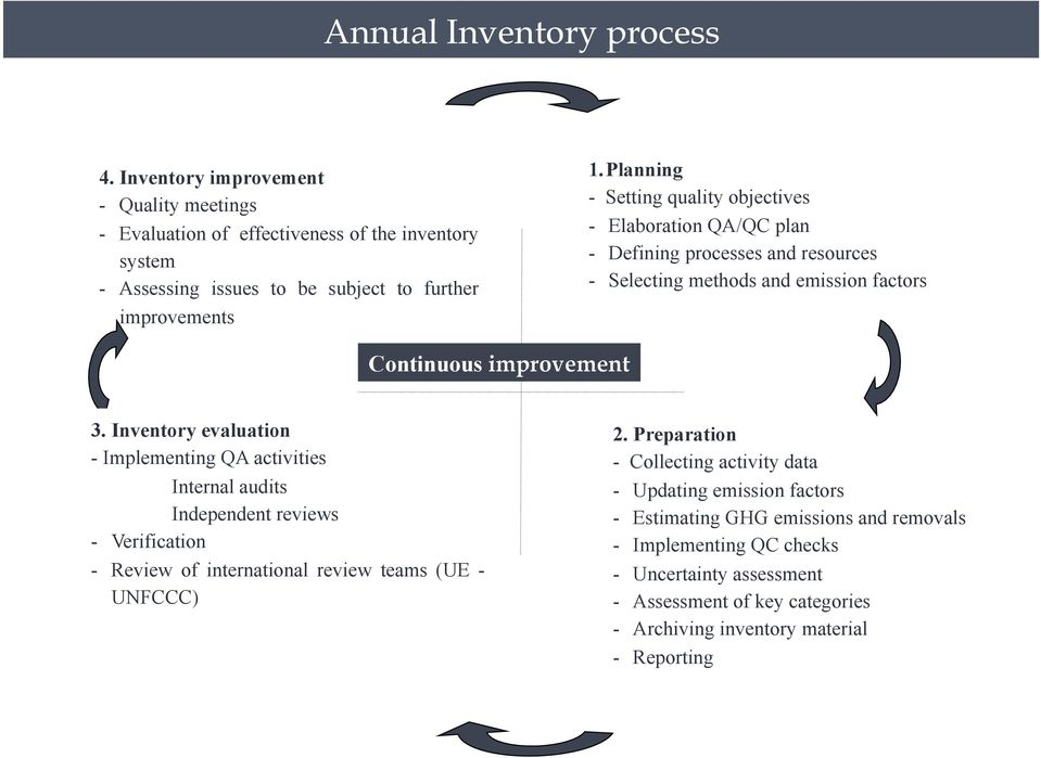 Inventory evaluation - Implementing QA activities Internal audits Independent reviews - Verification - Review of international review teams (UE - UNFCCC) 2.