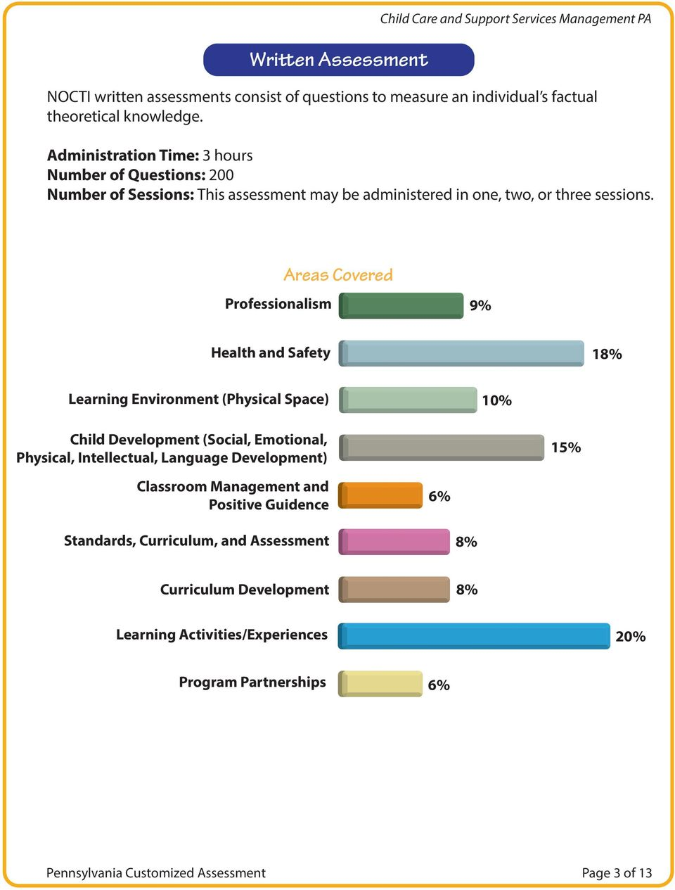 Professionalism Areas Covered 9% Health and Safety 18% Learning Environment (Physical Space) 10% Child Development (Social, Emotional, Physical, Intellectual, Language