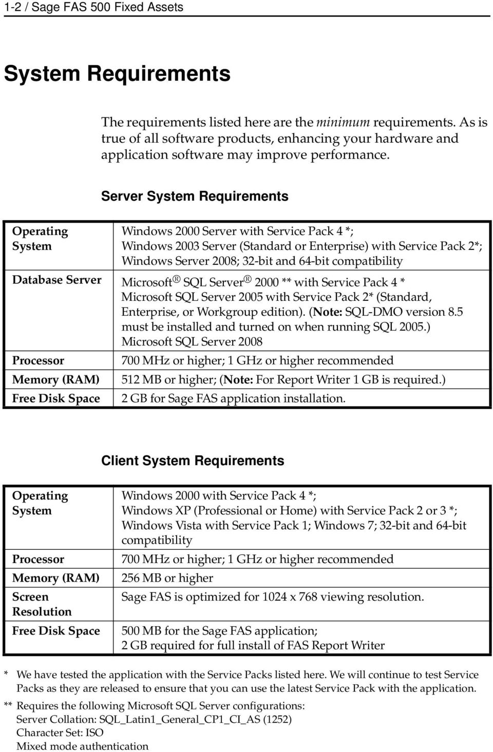 Operating System Server System Requirements Windows 2000 Server with Service Pack 4 *; Windows 2003 Server (Standard or Enterprise) with Service Pack 2*; Windows Server 2008; 32-bit and 64-bit