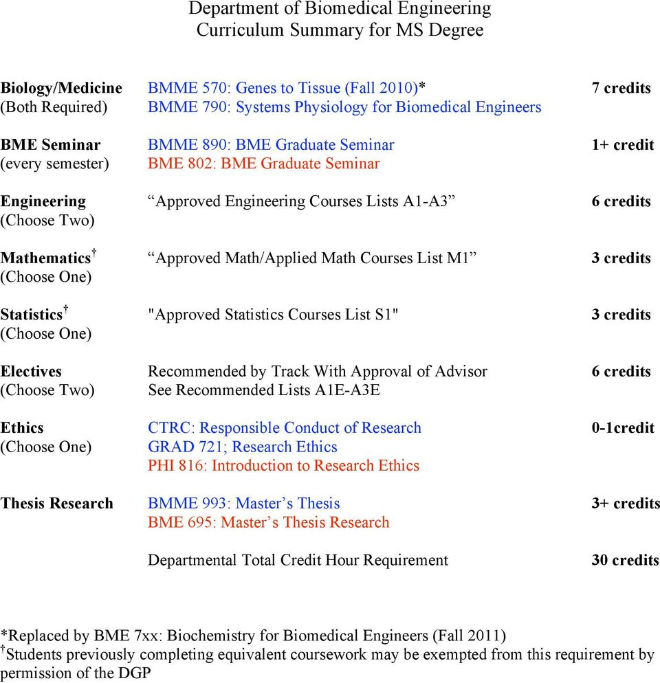 "Approved Math/Applied Math Courses List M1 3 credits (Choose One) Statistics ""Approved Statistics Courses List S1"" 3 credits (Choose One) Electives Recommended by Track With Approval of Advisor 6"