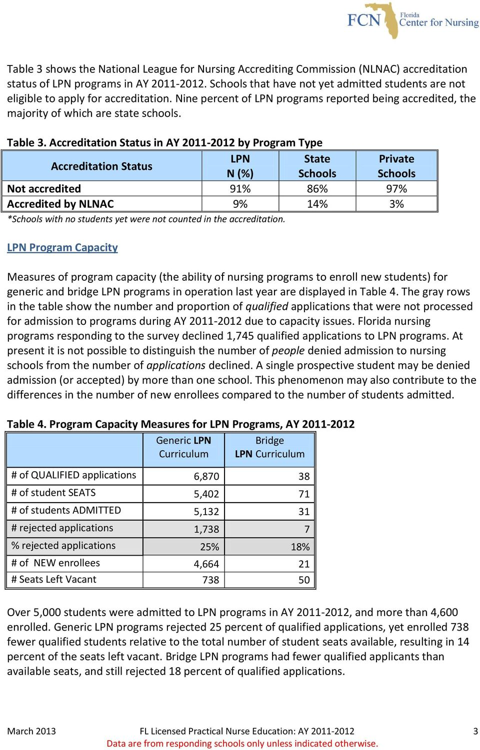 Accreditation Status in AY 2011-2012 by Program Type Accreditation Status LPN State Private N (%) Schools Schools Not accredited 91% 86% 97% Accredited by NLNAC 9% 14% 3% *Schools with no students