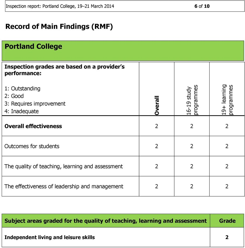 Overall effectiveness 2 2 2 Outcomes for students 2 2 2 The quality of teaching, learning and assessment 2 2 2 The effectiveness of