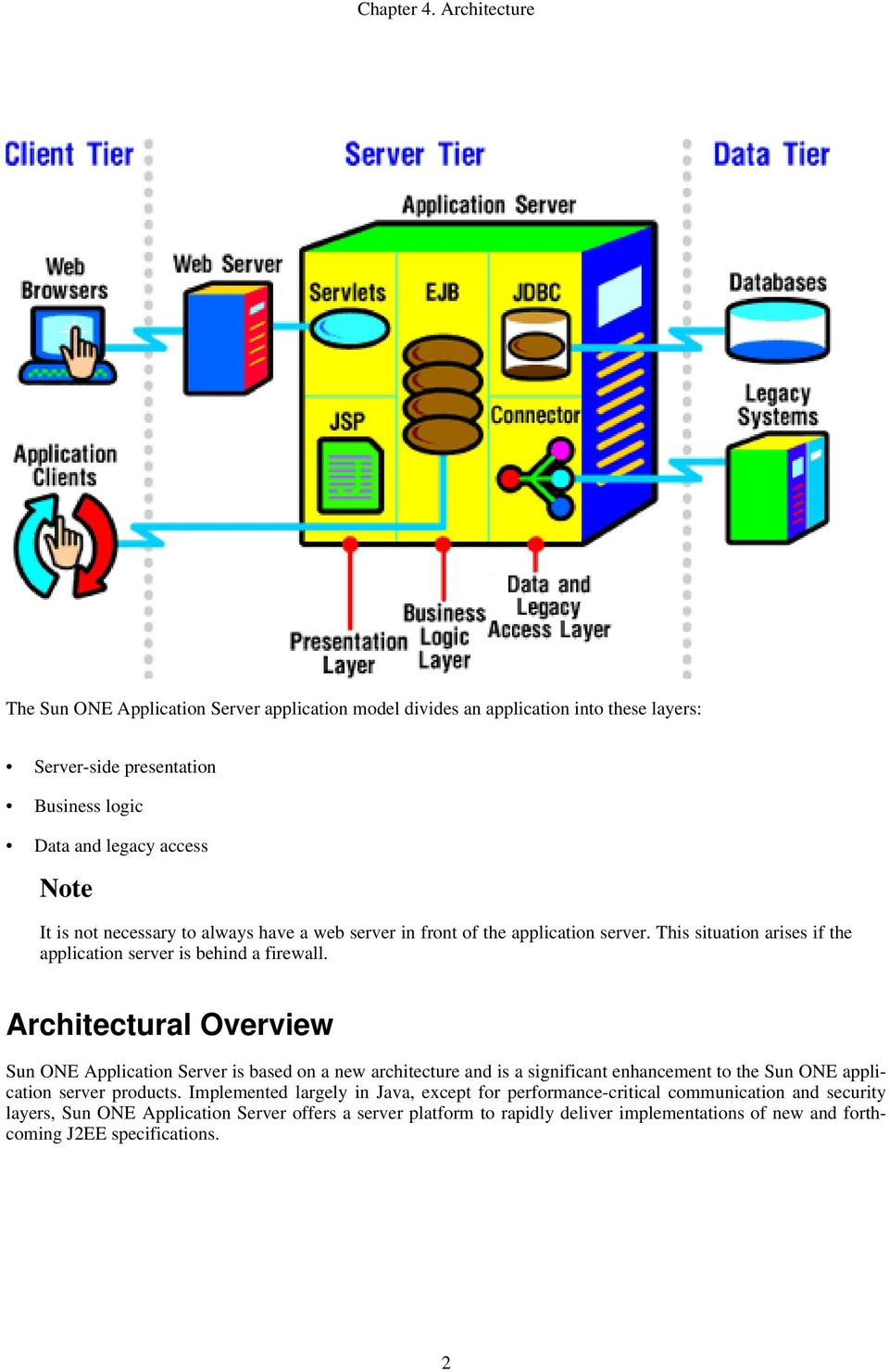 Architectural Overview Sun ONE Application Server is based on a new architecture and is a significant enhancement to the Sun ONE application server products.