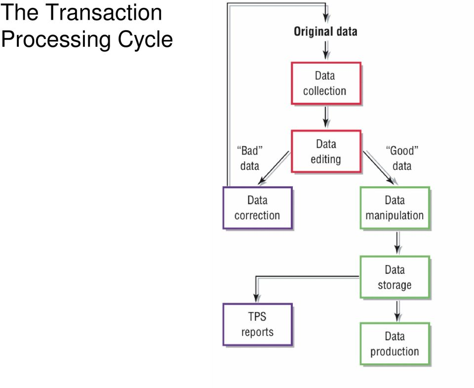 Transaction Processing System Tps Pdf