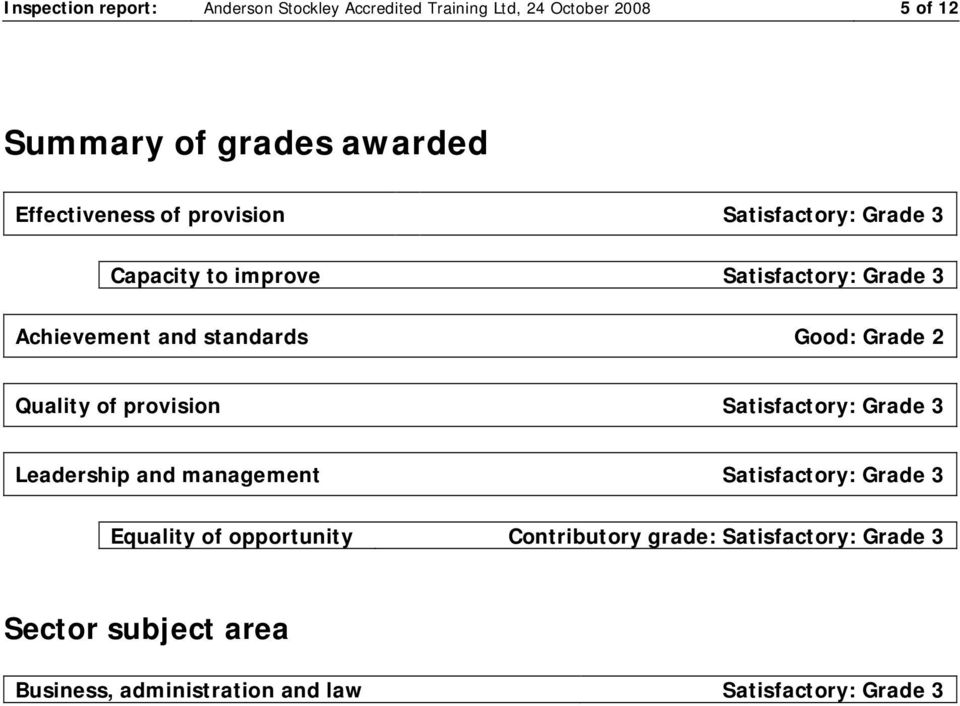 Good: Grade 2 Quality of provision Satisfactory: Grade 3 Leadership and management Satisfactory: Grade 3 Equality of