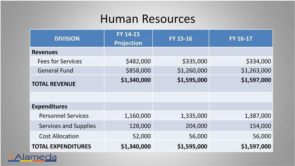 $1,597,000 Expenditures Personnel Services 1,160,000 1,335,000 1,387,000 Services and Supplies