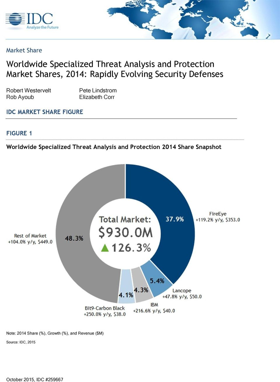 Worldwide Specialized Threat Analysis and Protection Market