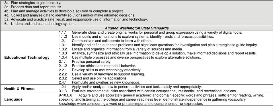 Understand and use technology systems. Aligned Washington State Standards 1.1.1 Generate ideas and create original works for personal and group expression using a variety of digital tools. 1.1.2 Use models and simulations to explore systems, identify trends and forecast possibilities.