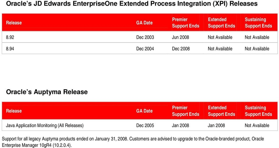 94 Dec 2004 Dec 2008 Not Available Not Available Oracle s Auptyma Java Application Monitoring (All s) Dec