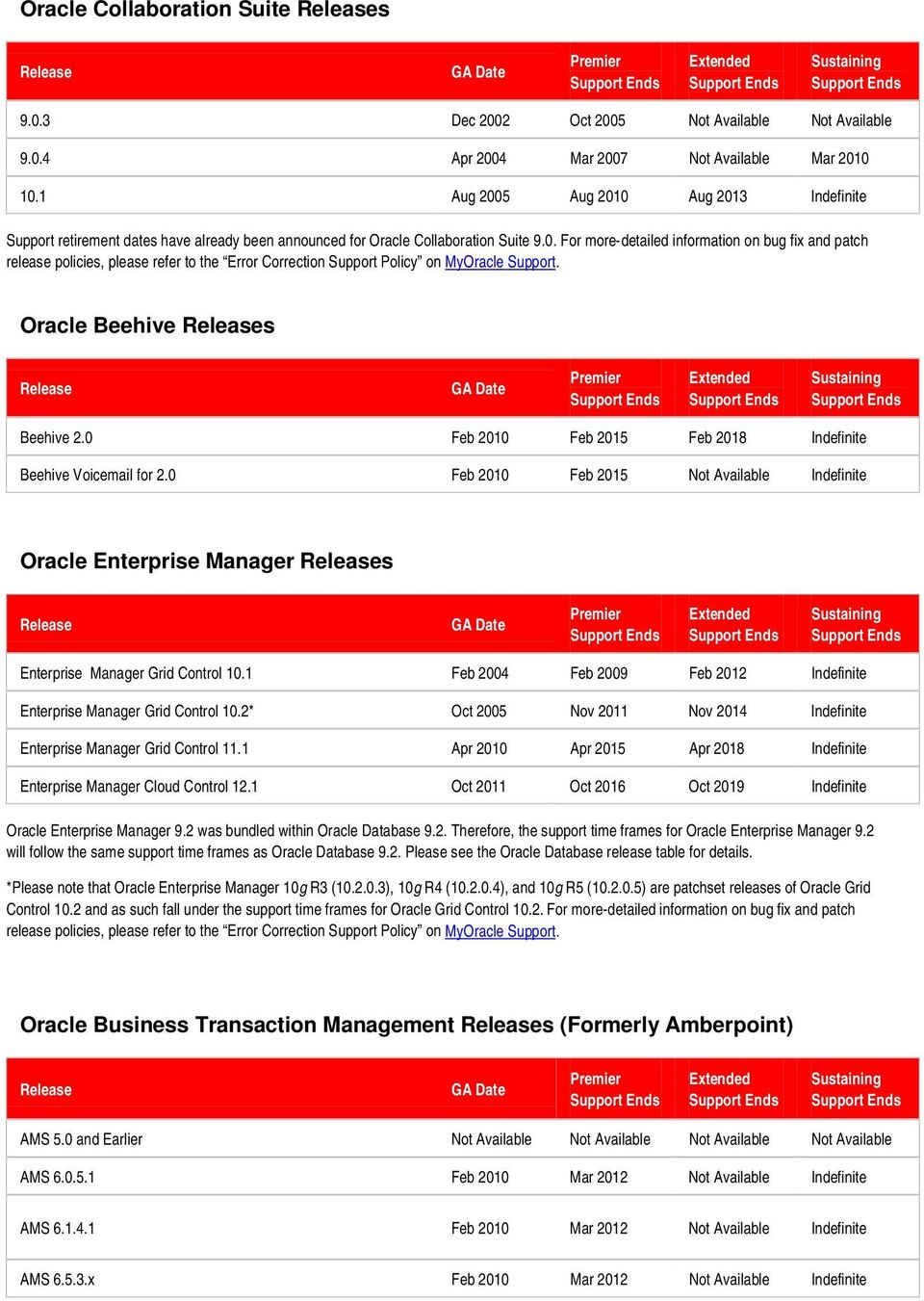 Oracle Beehive s Beehive 2.0 Feb 2010 Feb 2015 Feb 2018 Indefinite Beehive Voicemail for 2.0 Feb 2010 Feb 2015 Not Available Indefinite Oracle Enterprise Manager s Enterprise Manager Grid Control 10.