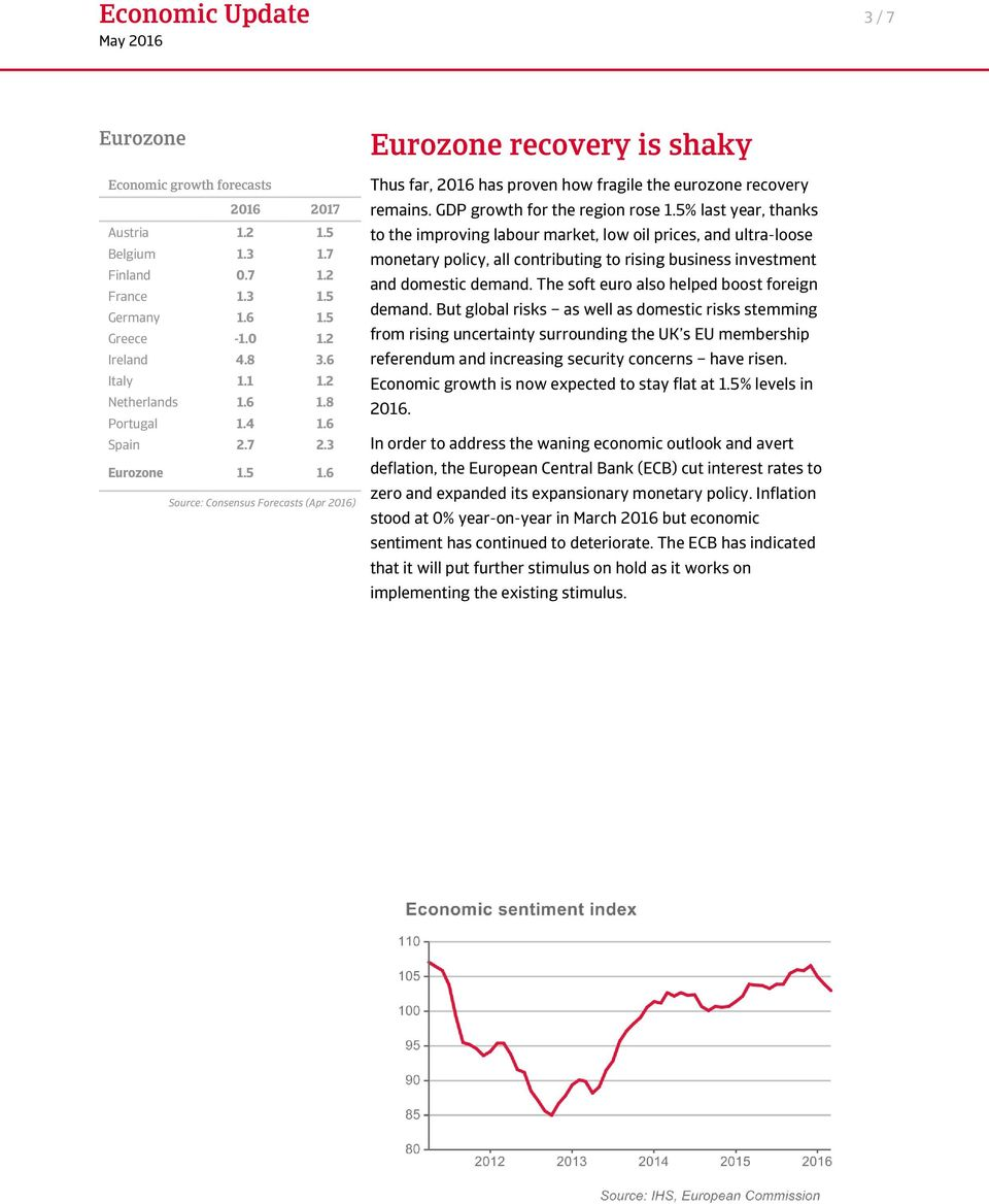 6 Source: Consensus Forecasts (Apr 2016) Eurozone recovery is shaky Thus far, 2016 has proven how fragile the eurozone recovery remains. GDP growth for the region rose 1.