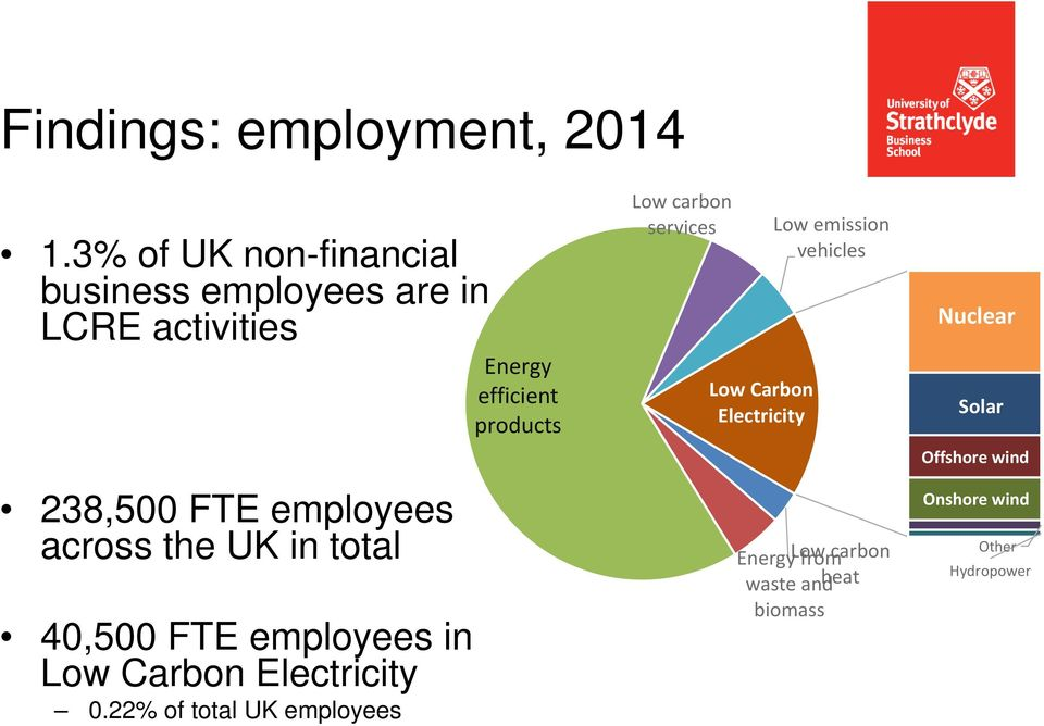 in total 40,500 FTE employees in Low Carbon Electricity 0.