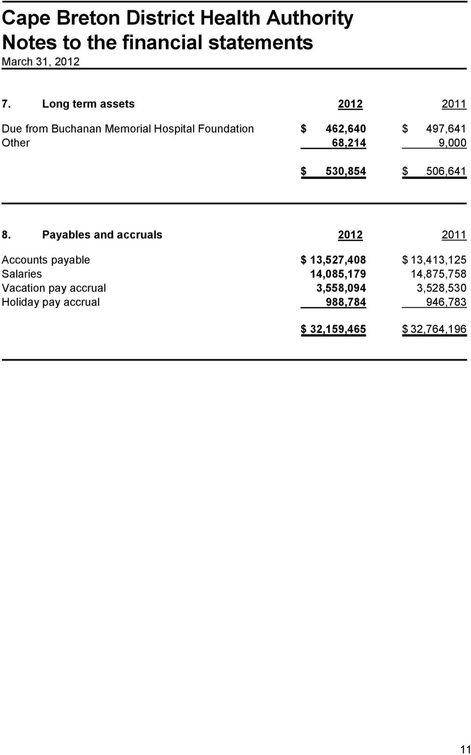 Payables and accruals 2012 2011 Accounts payable $ 13,527,408 $ 13,413,125 Salaries