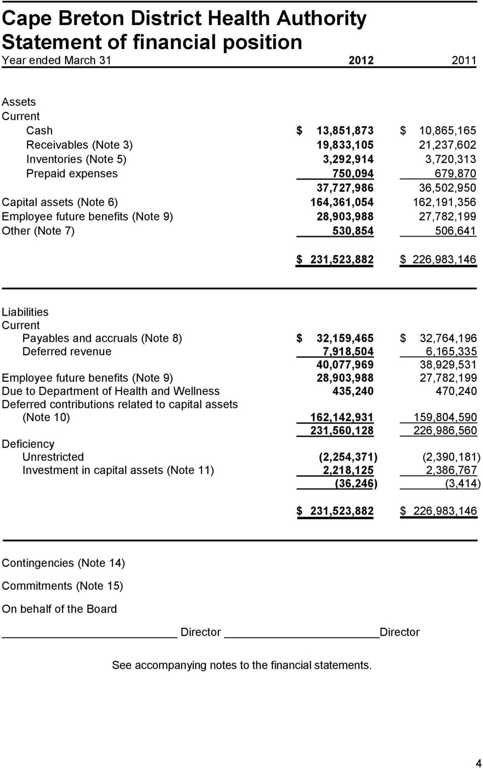 226,983,146 Liabilities Current Payables and accruals (Note 8) $ 32,159,465 $ 32,764,196 Deferred revenue 7,918,504 6,165,335 40,077,969 38,929,531 Employee future benefits (Note 9) 28,903,988