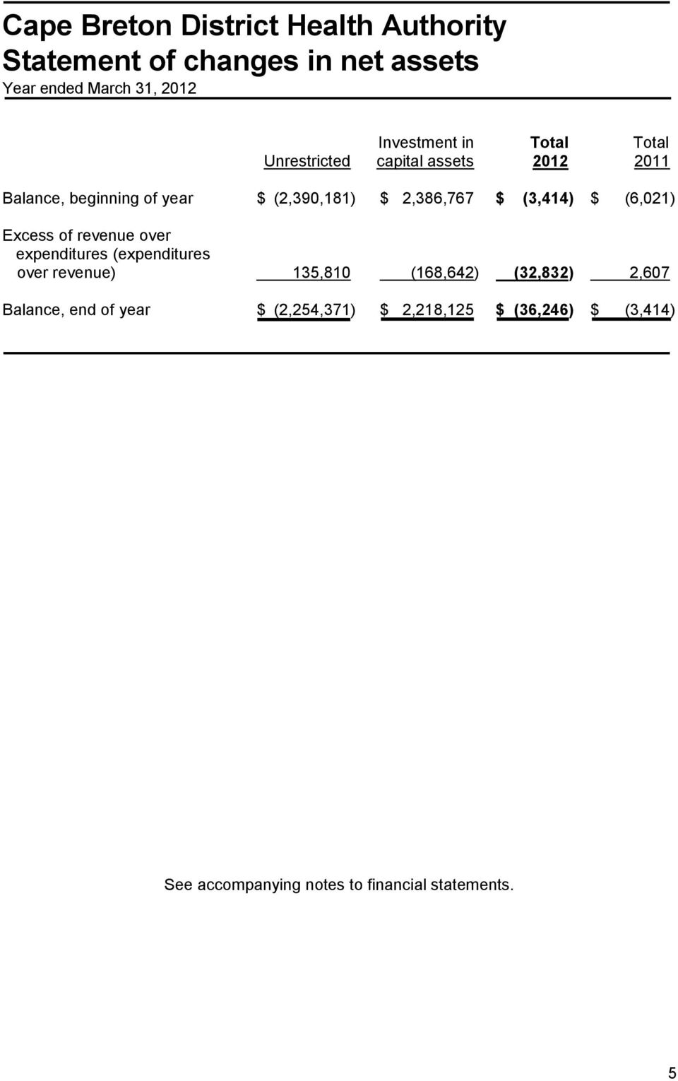 revenue over expenditures (expenditures over revenue) 135,810 (168,642) (32,832) 2,607 Balance, end