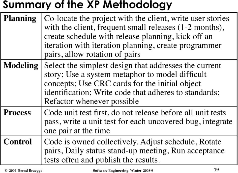 concepts; Use CRC cards for the initial object identification; Write code that adheres to standards; Refactor whenever possible Process Code unit test first, do not release before all unit tests
