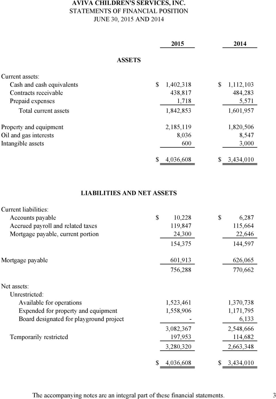 ASSETS Current liabilities: Accounts payable $ 10,228 $ 6,287 Accrued payroll and related taxes 119,847 115,664 Mortgage payable, current portion 24,300 22,646 154,375 144,597 Mortgage payable