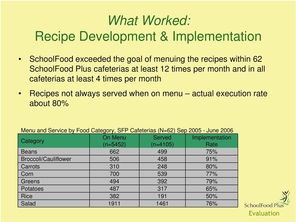 Service by Food Category, SFP Cafeterias (N=62) Sep 2005 - June 2006 Category On Menu Served Implementation (n=5452) (n=4105) Rate Beans 662 499