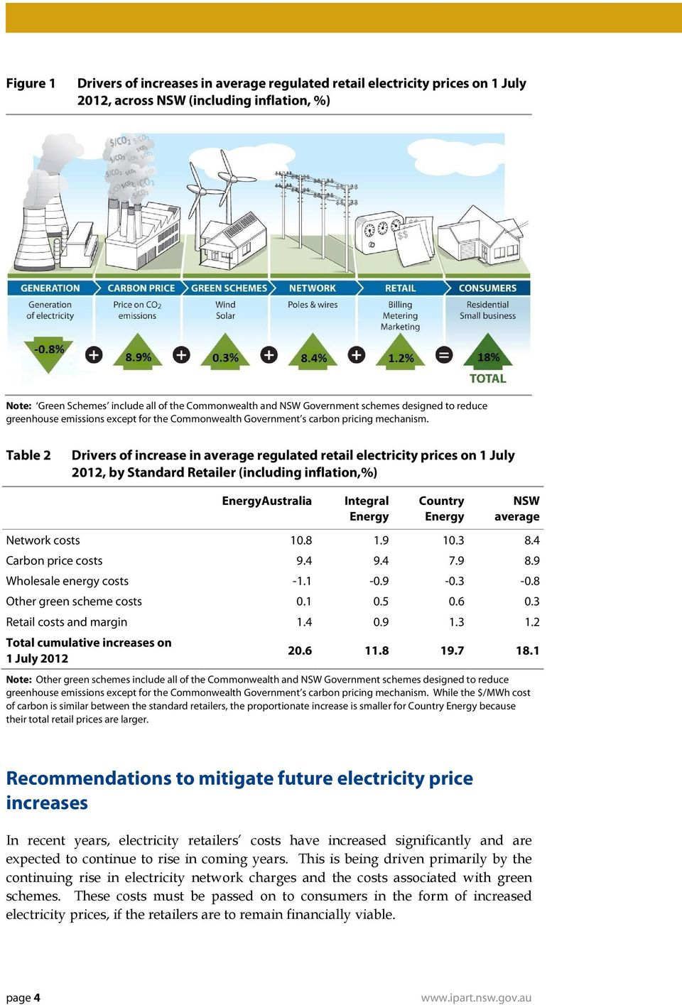 Table 2 Drivers of increase in average regulated retail electricity prices on 1 July 2012, by Standard Retailer (including inflation,%) EnergyAustralia Integral Energy Country Energy NSW average