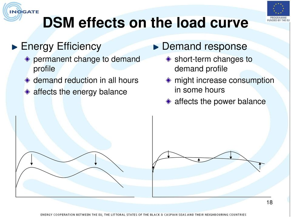 energy balance Demand response short-term changes to demand