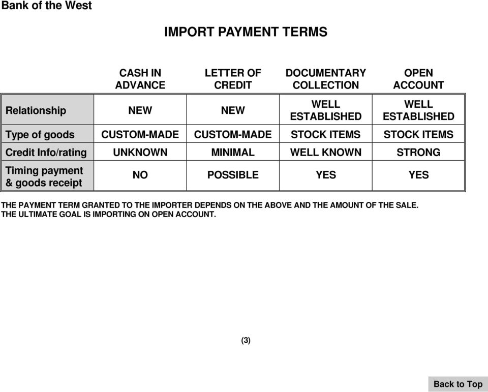 payment options letters of credit documentary collections import