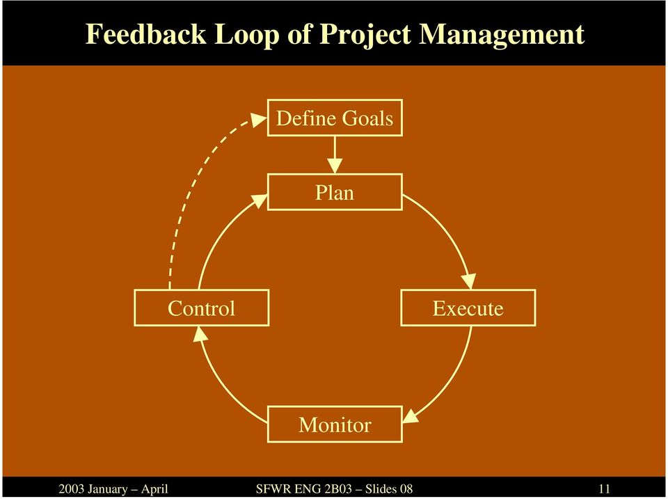 Loop of Project Management