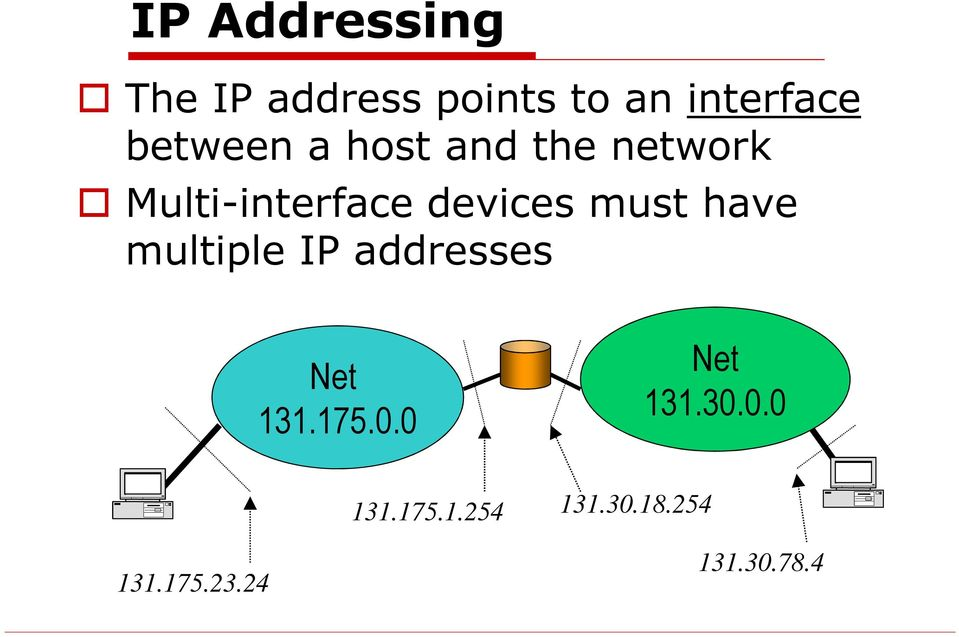 must have multiple IP addresses Net 131.175.0.0 Net 131.