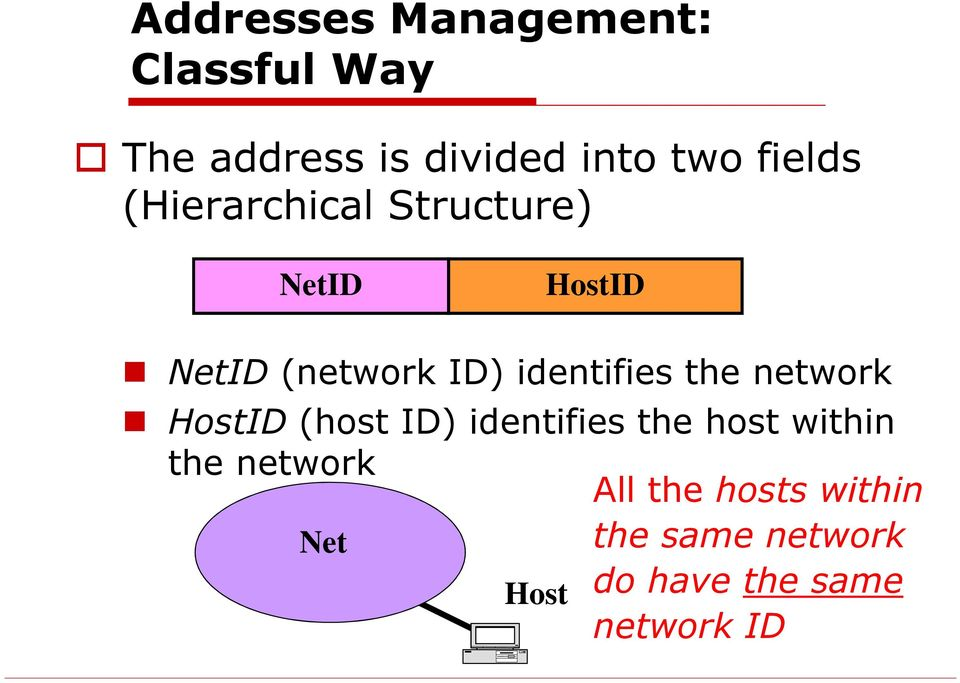 identifies the network HostID (host ID) identifies the host within the