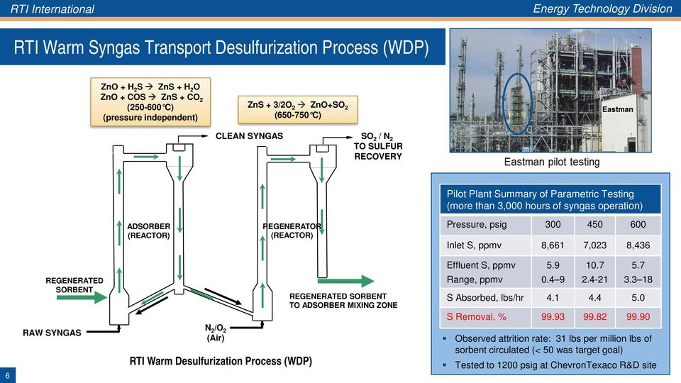 An Update on RTI s Warm Syngas Cleanup Demonstration Project