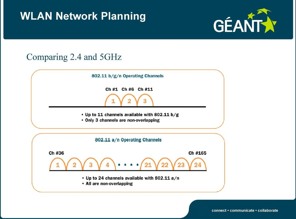 Campus Best Practice (GN3/NA3/T4) WLAN Network Planning - PDF