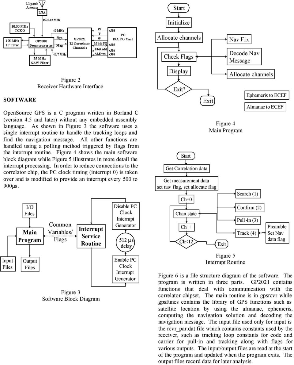 Opensource Gps Open Source Software For Learning About Pdf Fig 5 Block Diagram The Programming Mode There All Other Functions Are Handled Using A Polling Method Triggered By Flags From Interrupt Routine