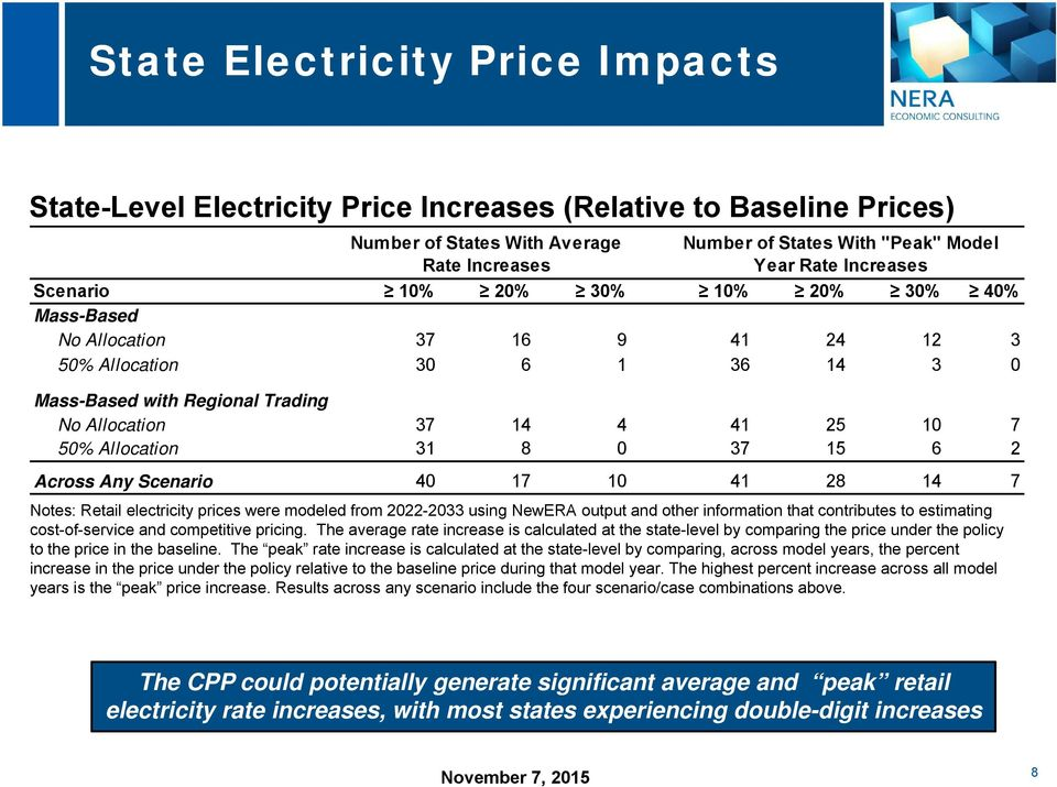 Allocation 31 8 0 37 15 6 2 Across Any Scenario 40 17 10 41 28 14 7 Notes: Retail electricity prices were modeled from 2022-2033 using NewERA output and other information that contributes to