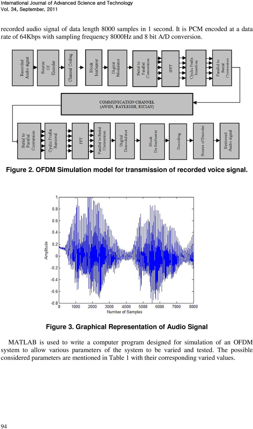 Transmission of Voice Signal: BER Performance Analysis of