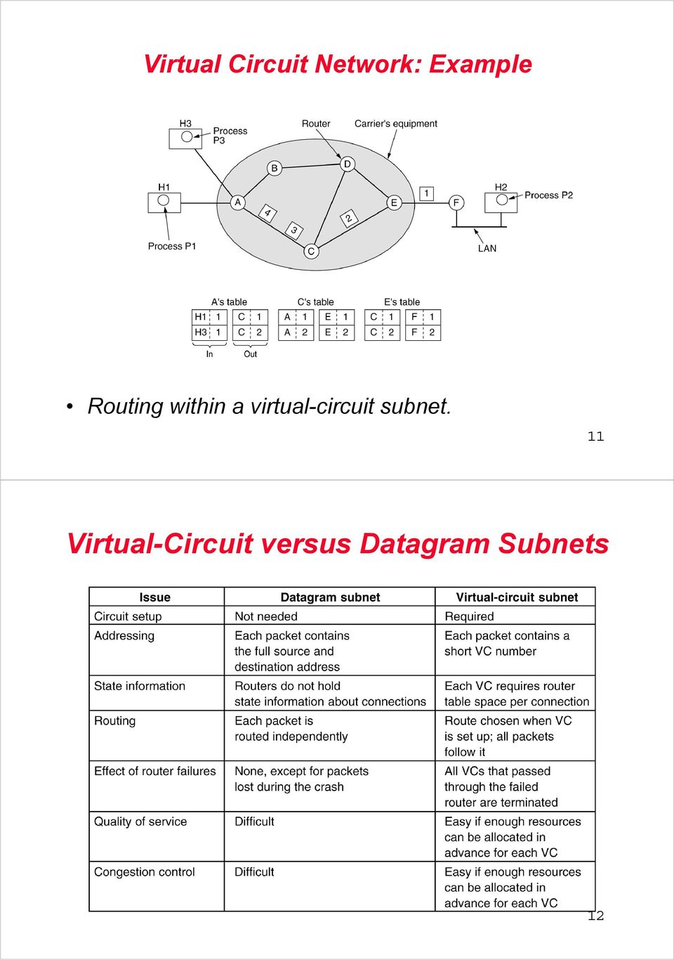 Computer Networks Main Functions Pdf Virtual Circuit Subnet