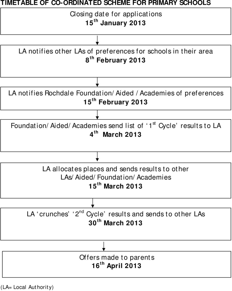 Foundation/Aided/Academies send list of 1 st Cycle results to LA 4 th March 2013 LA allocates places and sends results to other