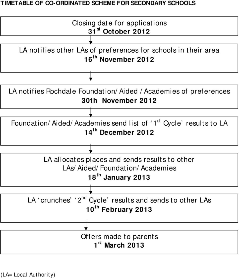 Foundation/Aided/Academies send list of 1 st Cycle results to LA 14 th December 2012 LA allocates places and sends results to other