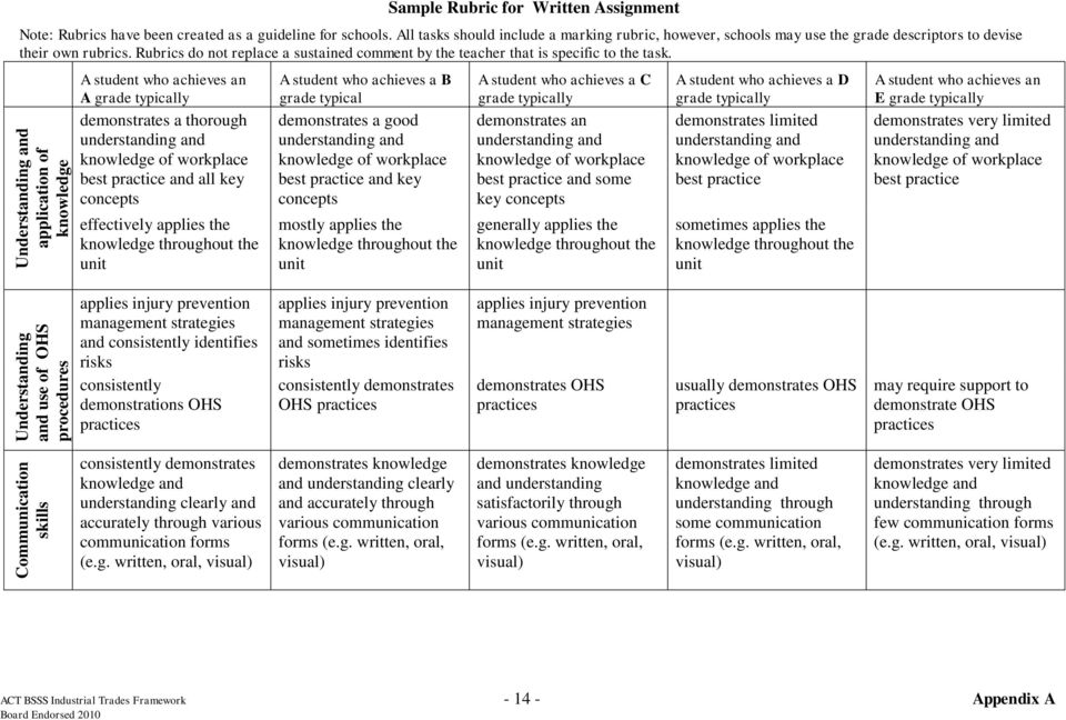Rubrics do not replace a sustained comment by the teacher that is specific to the task.