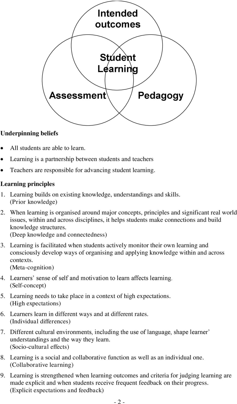 Learning builds on existing knowledge, understandings and skills. (Prior knowledge) 2.
