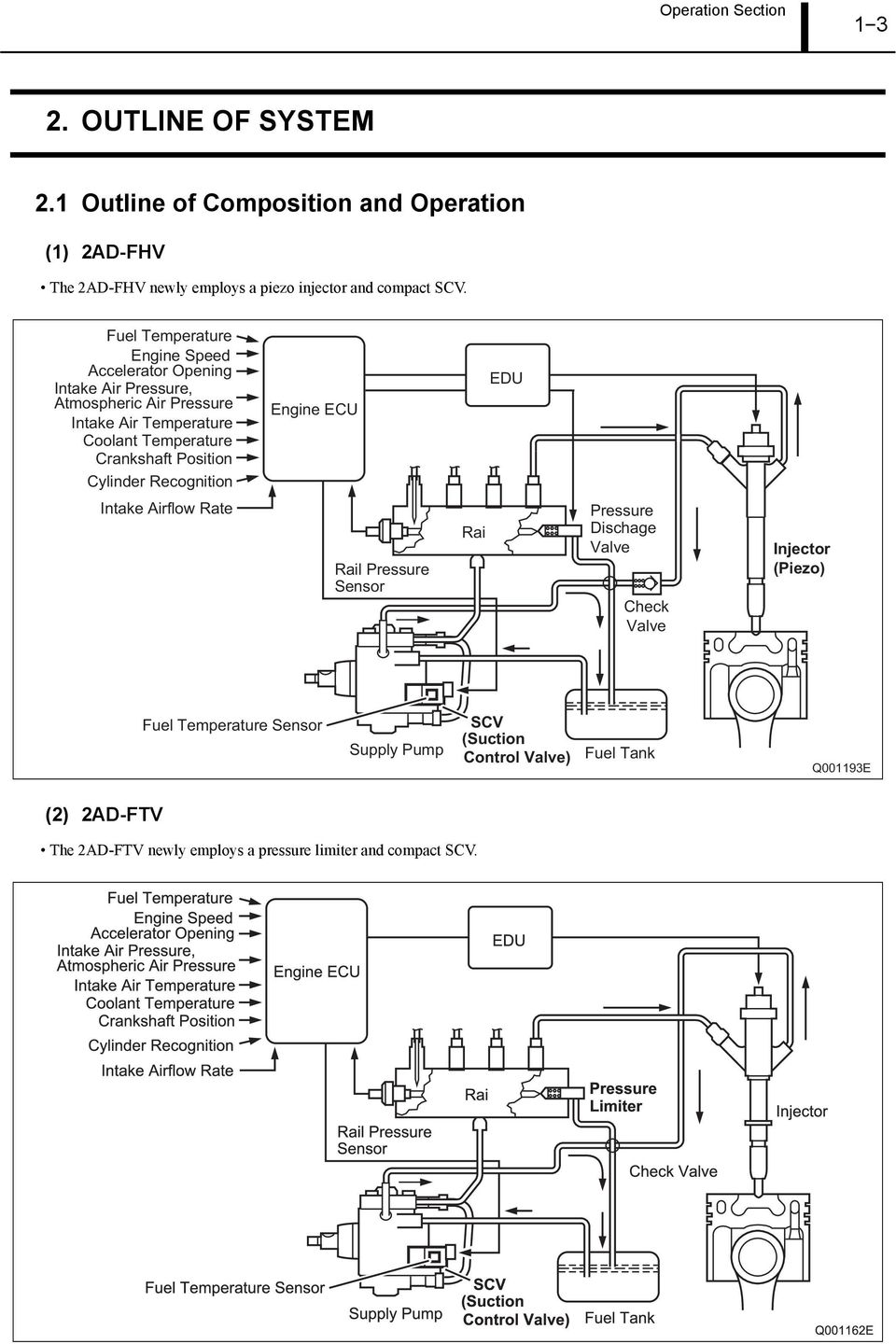 Diesel Injection Pump SERVICE MANUAL  Common Rail System for