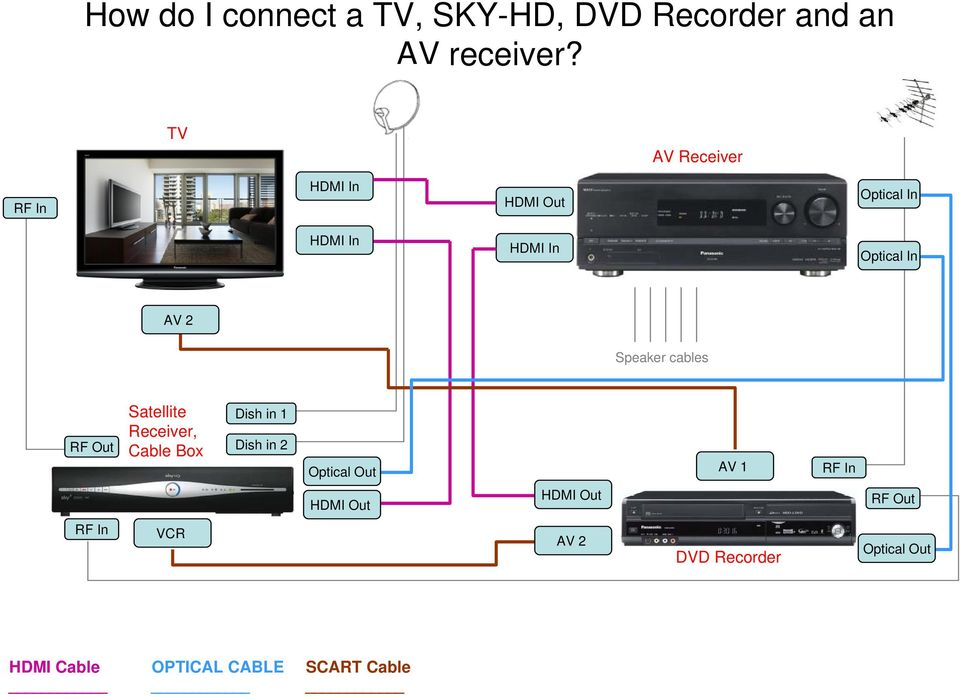 How Do I Connect A Tv To Bluray Player Pdf. An Av Receiver. Wiring. Dish Work Wiring Diagrams Using Hdmi Cables At Scoala.co