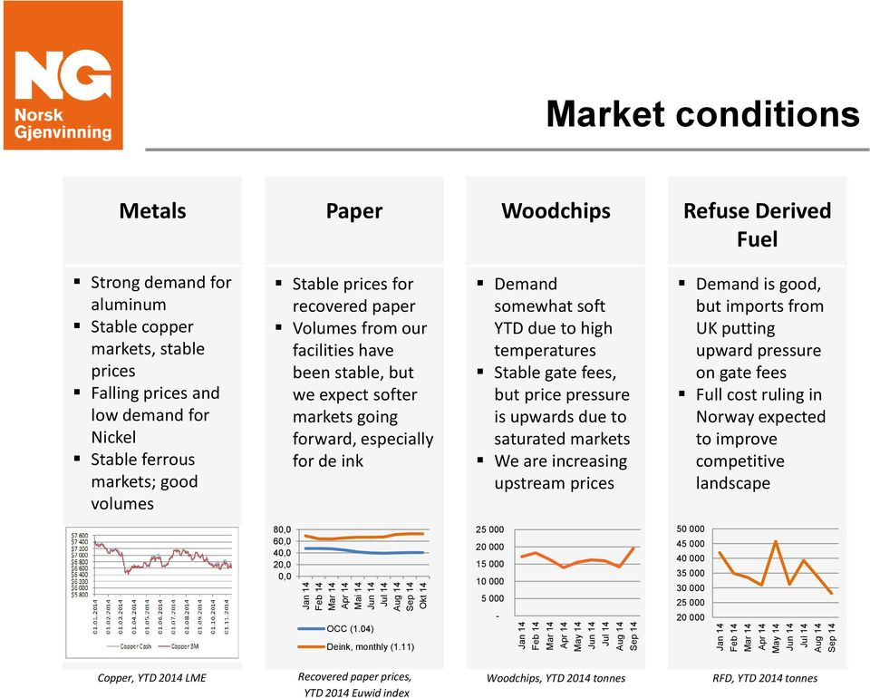 volumes Stable prices for recovered paper Volumes from our facilities have been stable, but we expect softer markets going forward, especially for de ink Demand somewhat soft YTD due to high