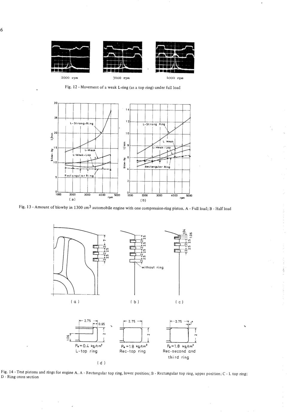 Two Stroke Gasoline Engines Pdf Compression Test Engine Diagram A Full Load B Half C Ei Without Rlng L Top