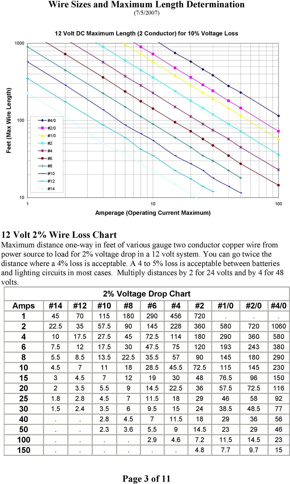 Wire sizes and maximum length determination 752007 pdf you can go twice the distance where a 4 loss is acceptable a 4 keyboard keysfo Images