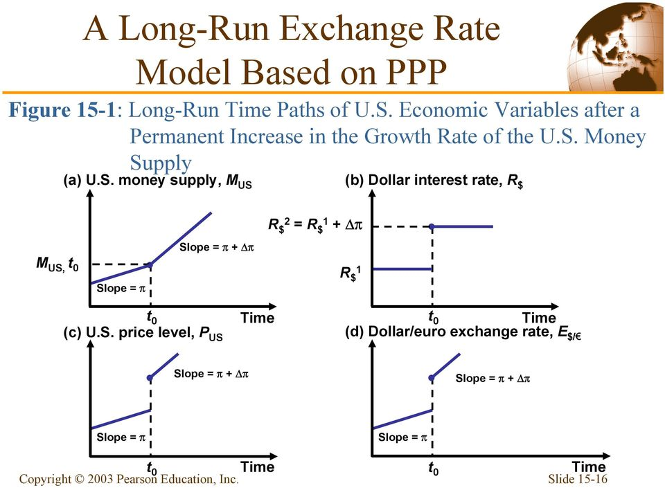 17 A Long Run Exchange Rate Model Based On Ppp In This Example The Dollar Interest Rises Because People Expect More Rapid Future Money Supply Growth